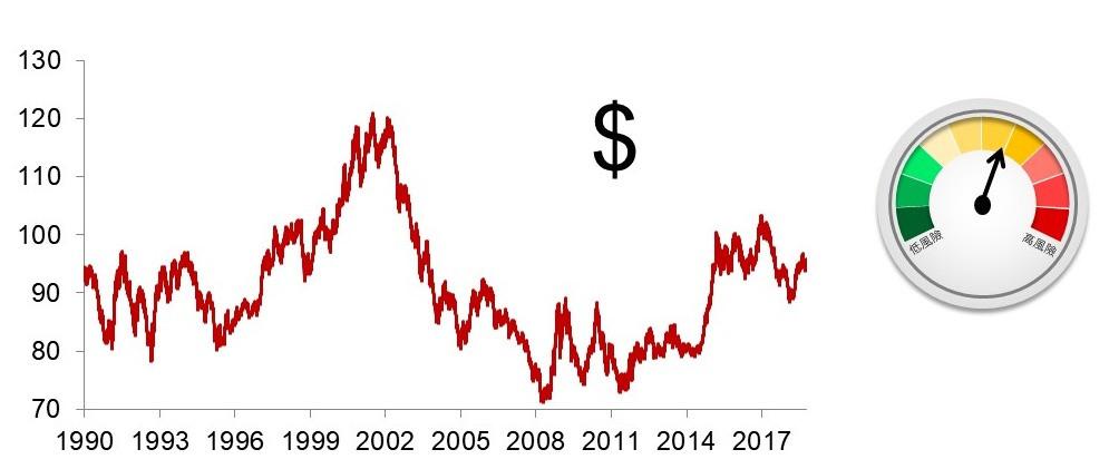貿易加權美元指數
