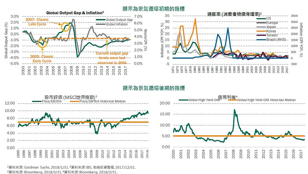全球經濟景氣和資產評的落差/柏瑞