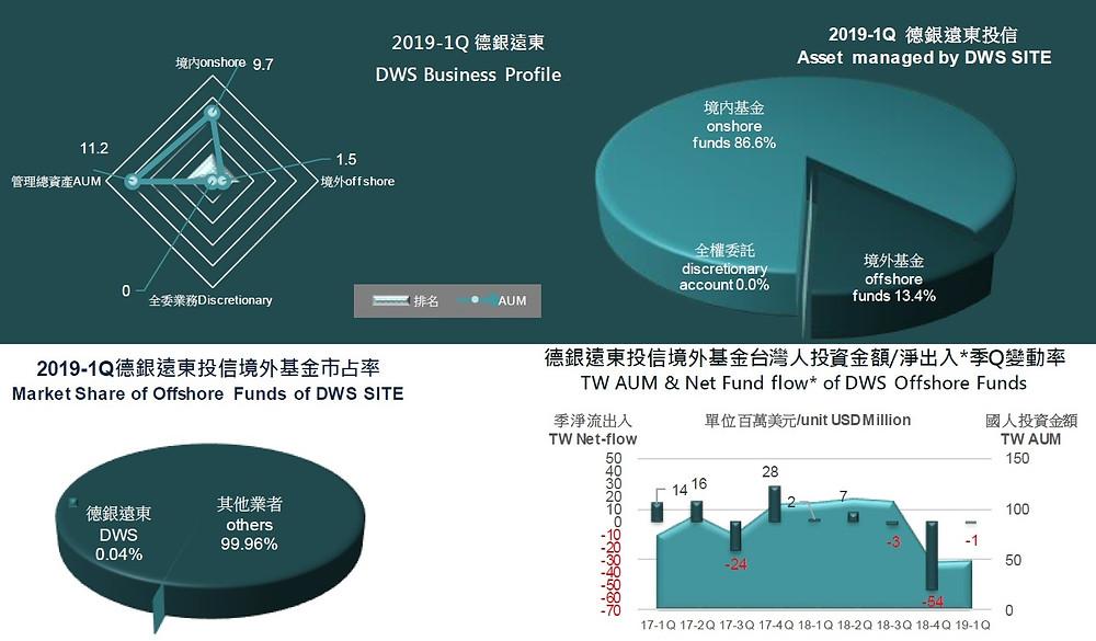 德銀遠東投信管理資產規模和業務現況/基優網Fundlover.com整理