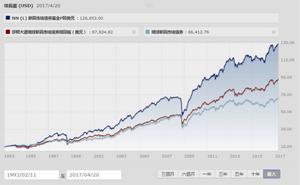 NN (L) 新興市場債券基金成立以來績效