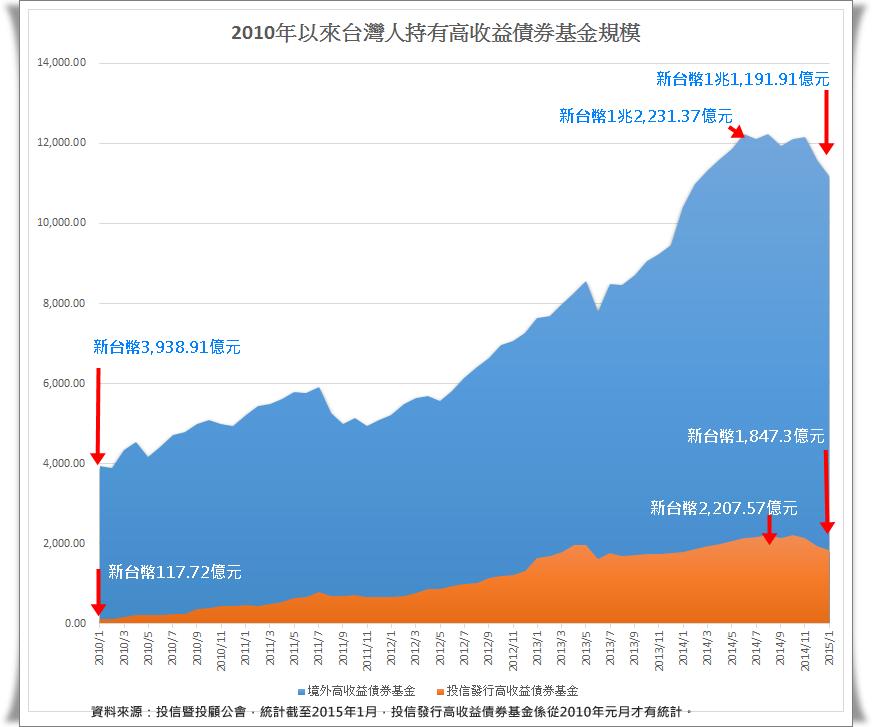 2010年以來台灣人持有HYBondFund.png