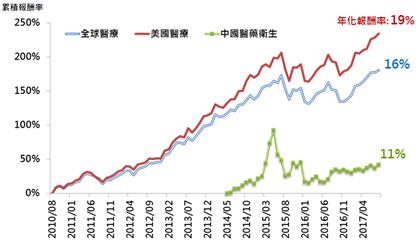 圖一:中國醫藥產業有機會複製美國模式。註:採用MSCI世界醫療保健指數、MSCI美國醫療保健指數、添富中證醫藥衛生指數ETF。 資料來源:Bloomberg,2010/8~2017/8;富蘭克林華美投信整理。《以上僅為特定指數試算之結果,不代表基金投資組合之實際報酬率及未來績效保證,投資人無法直接投資指數。》