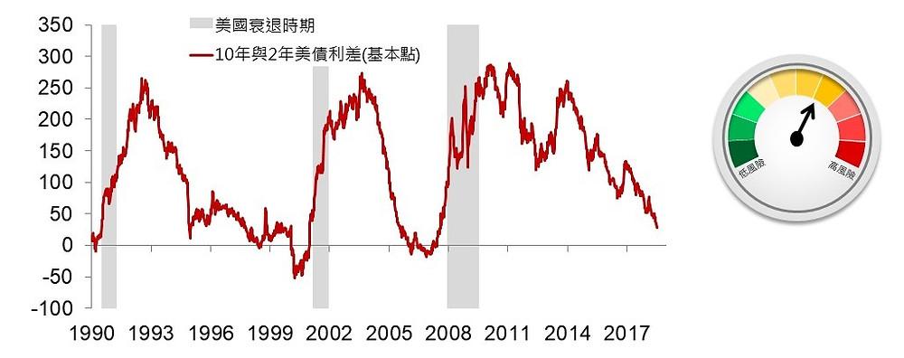 過去30年美債殖利率曲線與美國衰退時期的比較