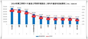2014第三季總資產規模前十大.png