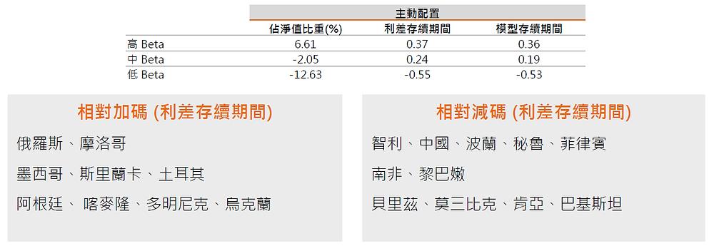 NN新興市場強勢貨幣主權債投資策略