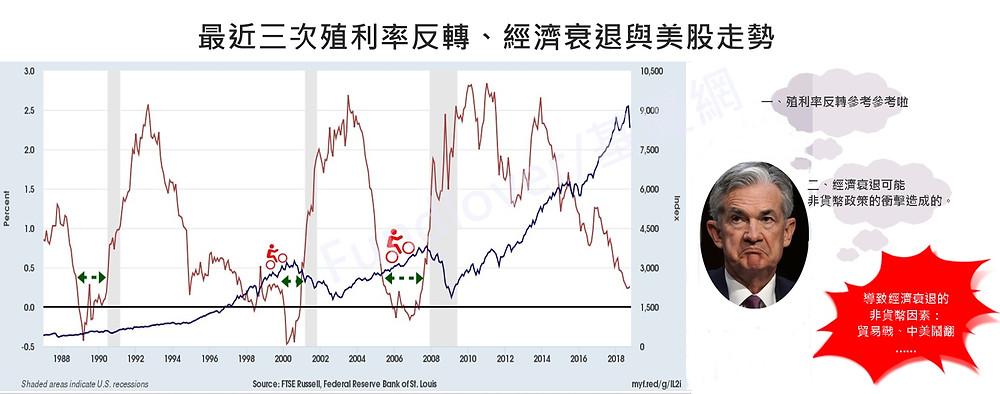 殖利率反轉經濟衰退與美股關係/基優網