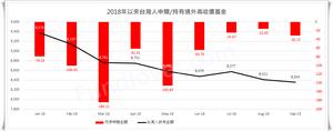 2018年以來台灣人申購/持有境外高收債基金/基優網