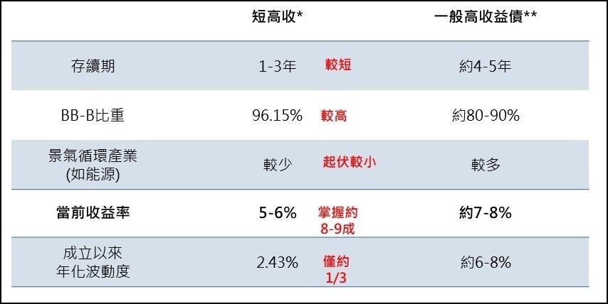 短高收與一般高收債基金的比較/基優網Fundlover