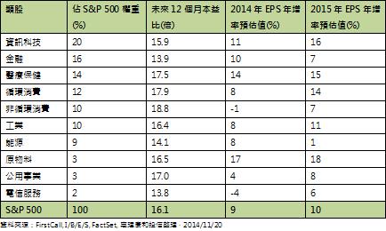 20141121美亞成長收益一把抓.png