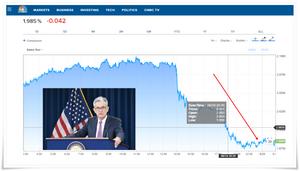 Fed鴿聲響起 10年期美債殖利率破兩年來新低/基優網整理,照片來源Fed,數據來源CNBC網站