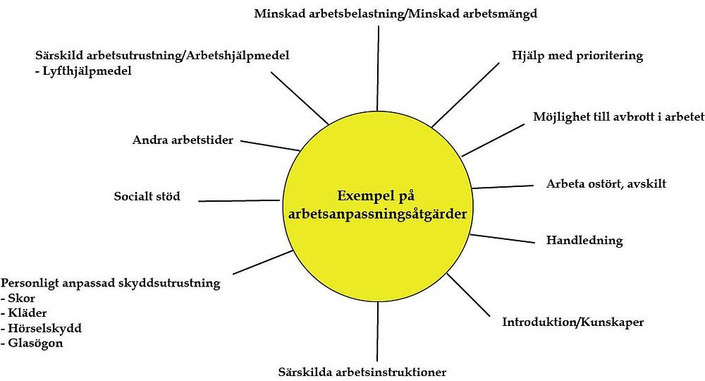 Modell över arbetsanpassningsåtgärder