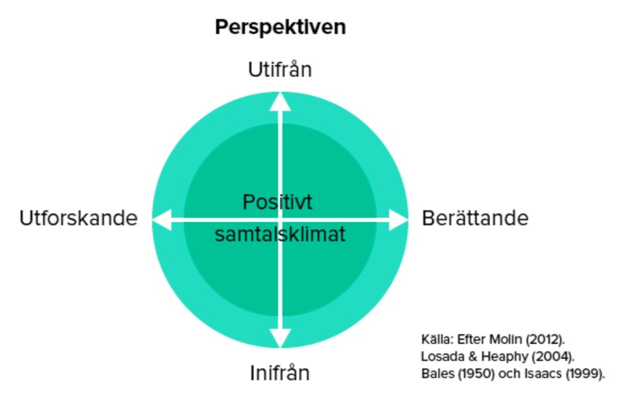 Kommunikationsmodellen Balanserad Kommunikation