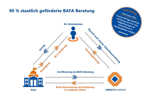 Beratungsförderung-BAFA-UMSATZSCHMIEDE-M