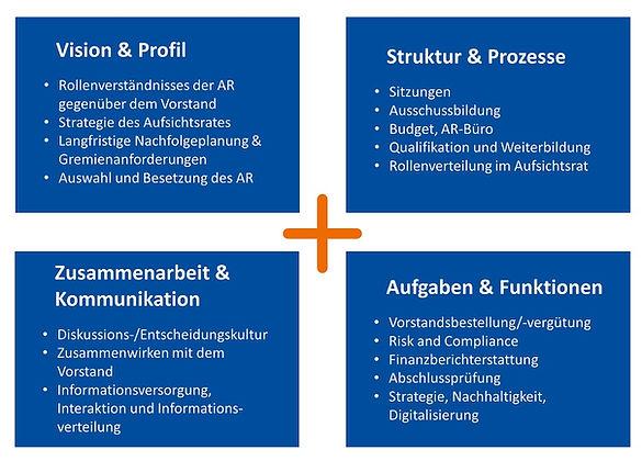 Inhaltliche_Fokus_Board_Evaluierung_Aufs