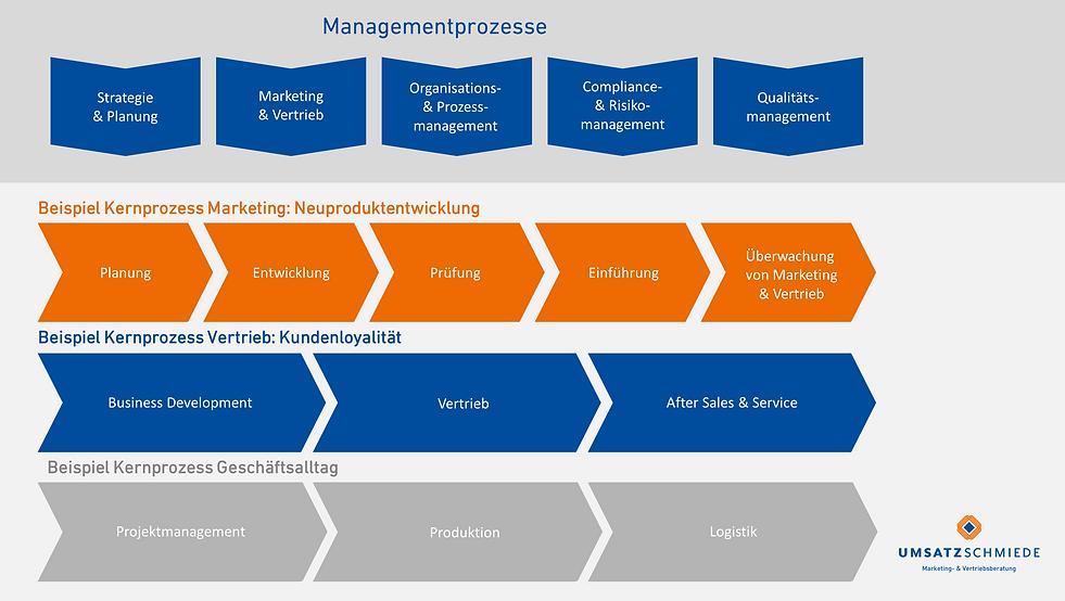 Organisationsberatung-Geschaeftsprozesse