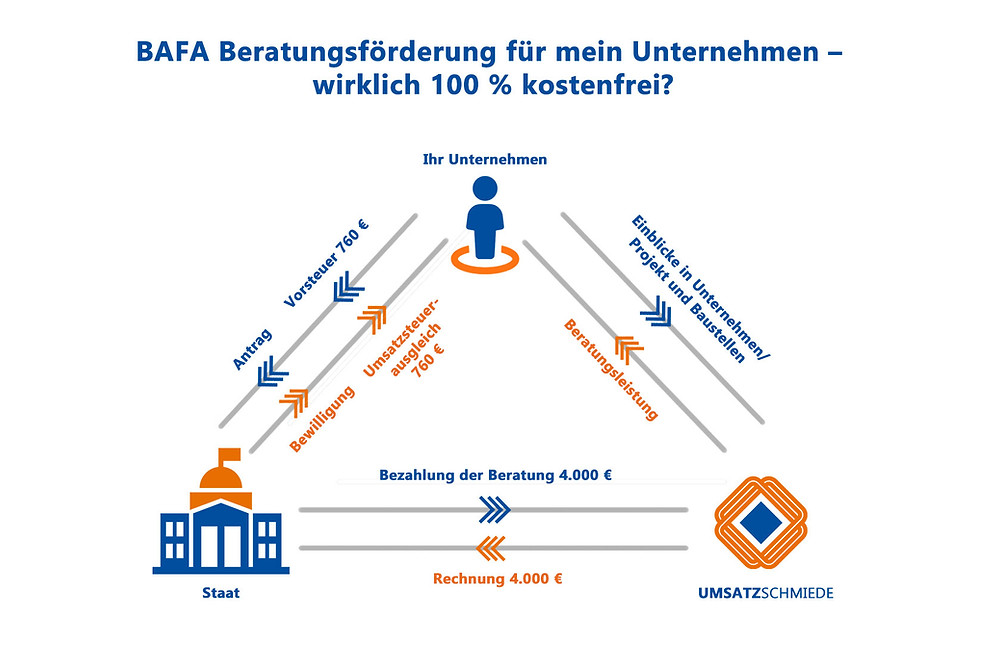 BAFA Beratungsförderung UMSATZSCHMIEDE Marketingberatung Vertriebsberatung Krisenmanagement Corona Unternehmenshilfe Staatlich Förderung