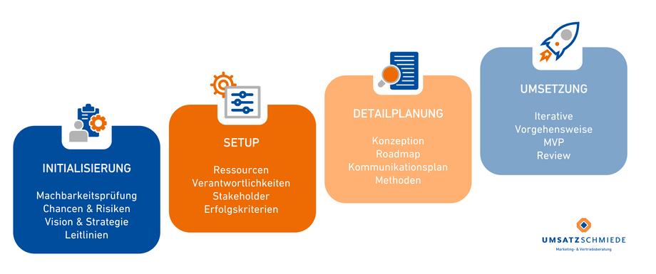 Digitalisierungsberatung Transformation
