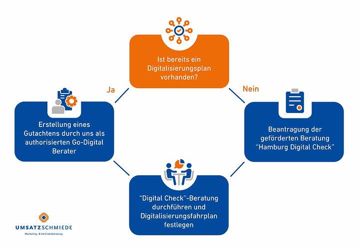 Start-up Mentoring Hamburger Digitalbonu