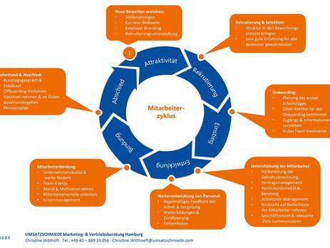 Von der Mitarbeitergewinnung bis zum Ausstieg - Der Mitarbeiterzyklus