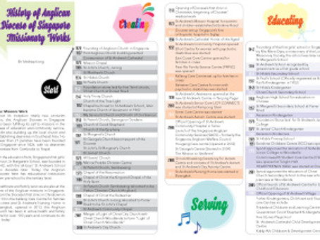 History of Anglican Diocese of Singapore Missionary Works