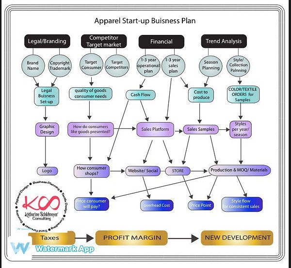Flowchart for fashion start-ups