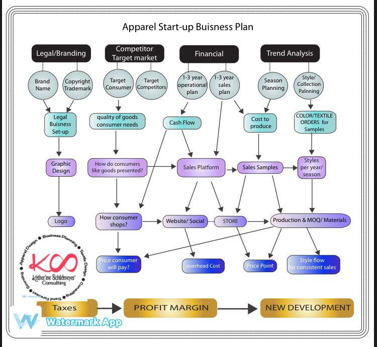 Flow chart I supply to clients that want to do a quick review of ideas and want to plan ahead.