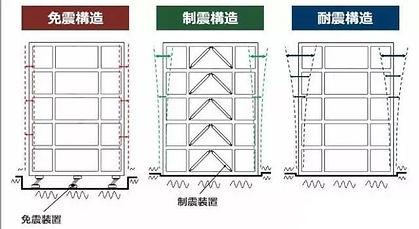 2-發展商- 抗震.jpg