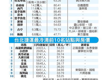 台北篇-繁華商業區