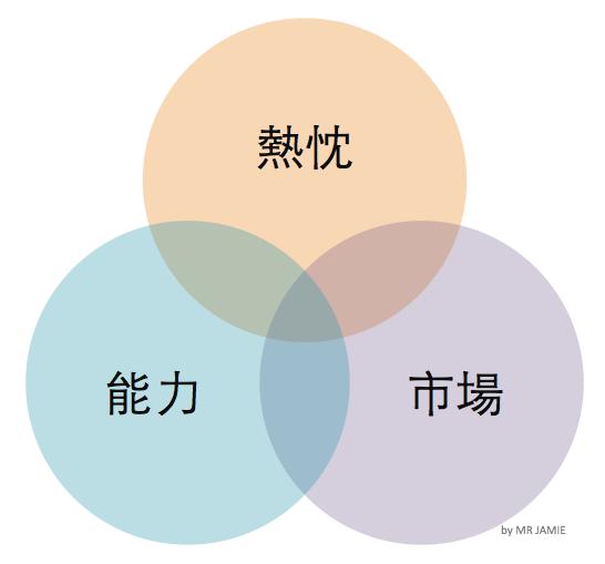 13A-2.創業金三⻆.png