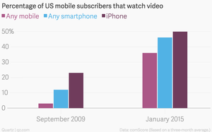 percentage-of-us-mobile-subscribers-that-watch-video-any-mobile-any-smartphone-i