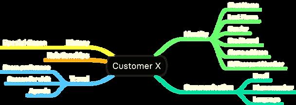 Customer X - Standard Hotel Variables.pn