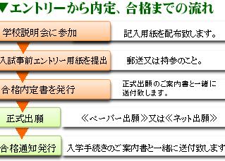 高校生の方へ【入試事前エントリー】受付中!