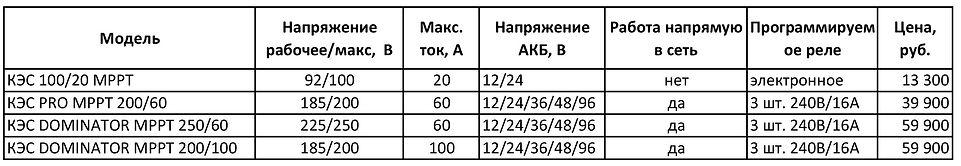 Цены контроллеры солнечных панелей МАП Энергия новые с 160921.jpg