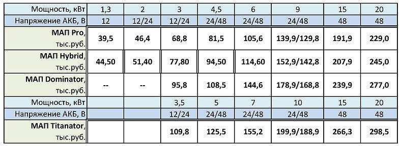 Таблица цен Микроарт на сайт 160921.jpg