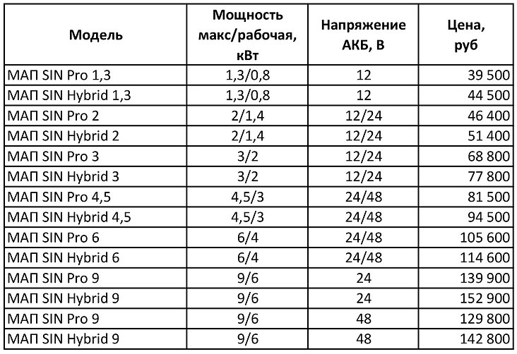 Цены инверторы МАП Энергия новые c 160921.jpg
