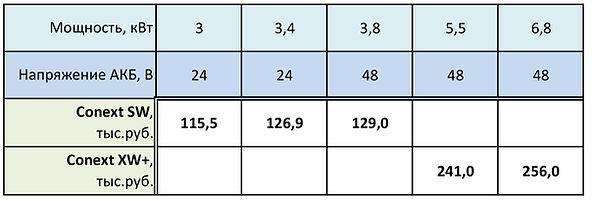 Инверторы Conext Schneider Electric, цены, прайс-лист
