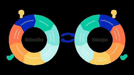 Onderzoeken en Ontwerpen cirkel.png