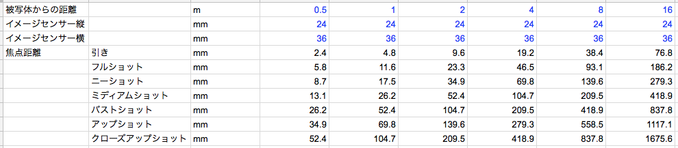 表2 被写体との距離とショットごとの焦点距離