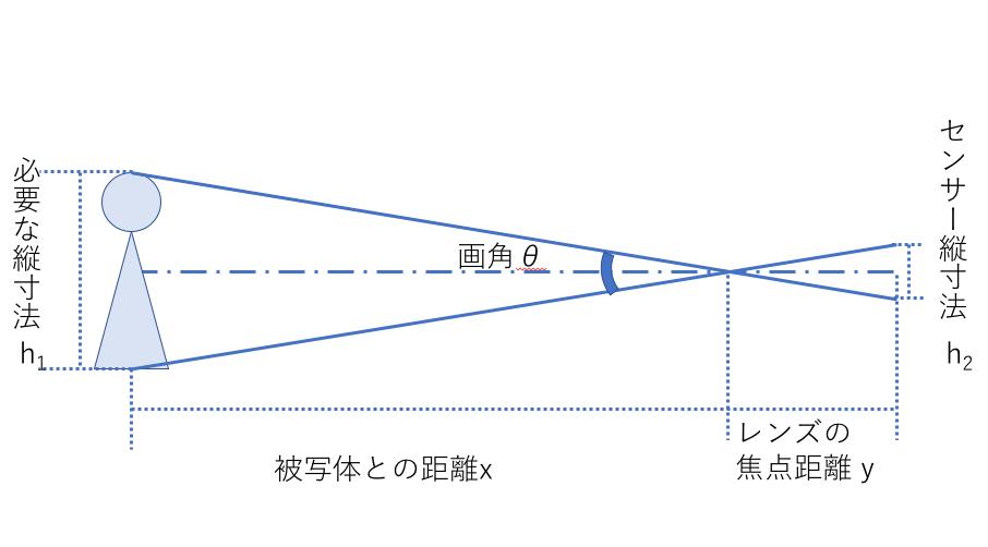 図1 焦点距離 vs. 被写体との距離の関係