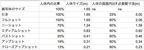 表1 ショットの種類と縦寸法 (b)