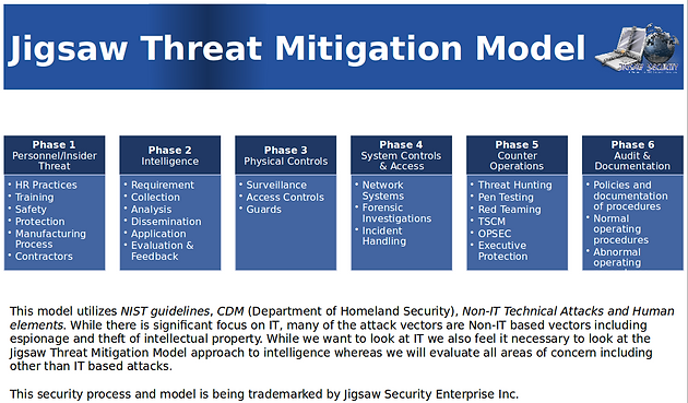 Jigsaw Security's New Threat Mitigation Model for Cyber Security