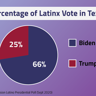 Biden leads over Trump among Latino voters, survey finds