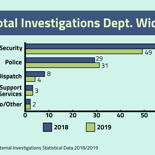UHPD by the numbers: 2019 police complaints explained