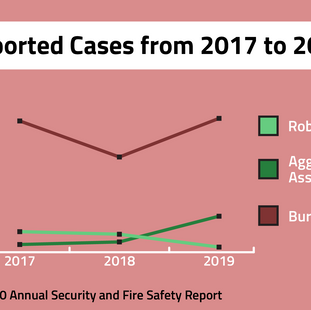 2020 annual Clery report shows rise in aggravated assault, burglary on campus