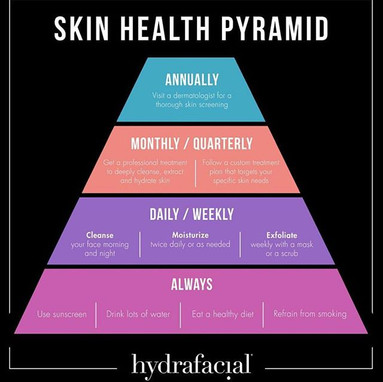 Skin Health over EVERYTHING ⚠️ a pyramid