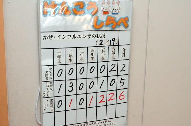 知小2019-インフル罹患数