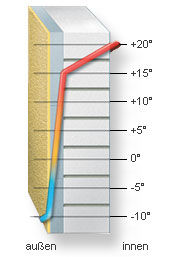 Daemm-info_de_Temperaturverlauf_WDVS.jpg