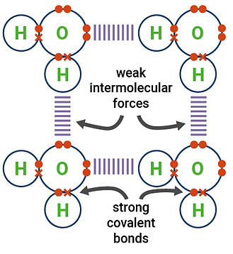 Weak intermolecular forces (simple covalent bonds)