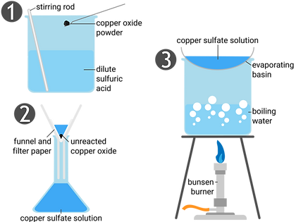28 making copper sulfate-01.png