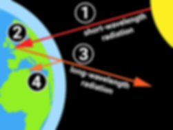 57 greenhouse effect-01.png